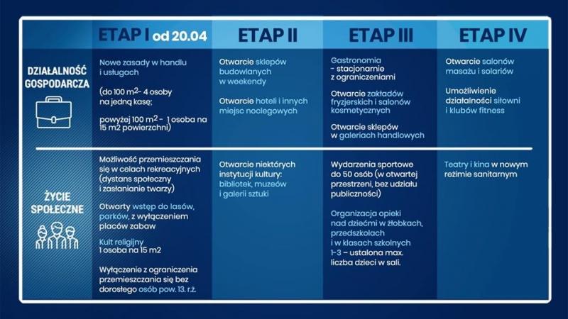 Etapy znoszenia ograniczeń związanych z COVID-19_1.jpeg